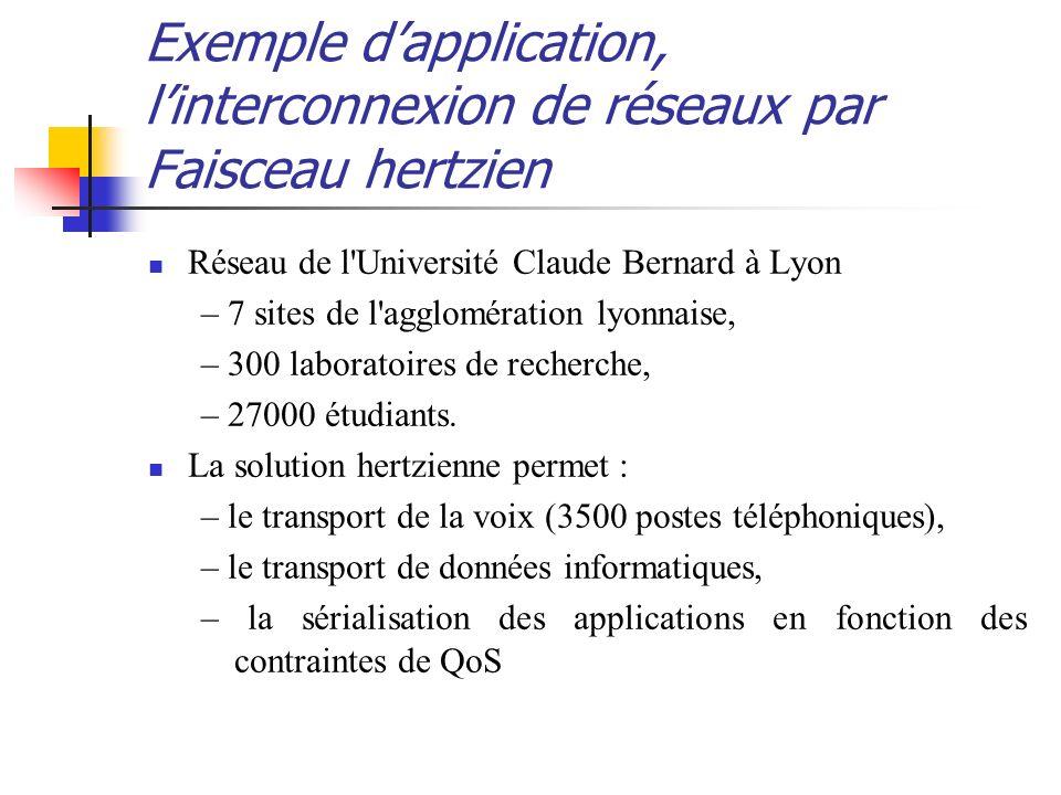 Exemple dapplication, linterconnexion de réseaux par Faisceau hertzien Réseau de l'Université Claude Bernard à Lyon – 7 sites de l'agglomération lyonn