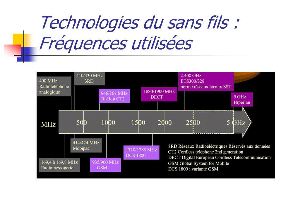 Exemple dapplication, linterconnexion de réseaux par Faisceau hertzien Réseau de l Université Claude Bernard à Lyon – 7 sites de l agglomération lyonnaise, – 300 laboratoires de recherche, – 27000 étudiants.
