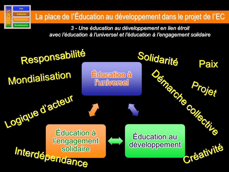 Mondialisation Paix Interdépendance Solidarité Responsabilité Logique dacteur Créativité Démarche collective 3 - Une éducation au développement en lien étroit avec léducation à luniversel et léducation à lengagement solidaire Projet