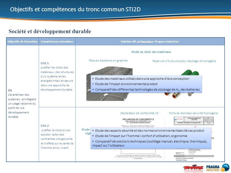 Objectifs de formationCompétences attenduesSolution Kit pédagogique Pragma Industries O1 Caractériser des systèmes privilégiant un usage raisonné du p