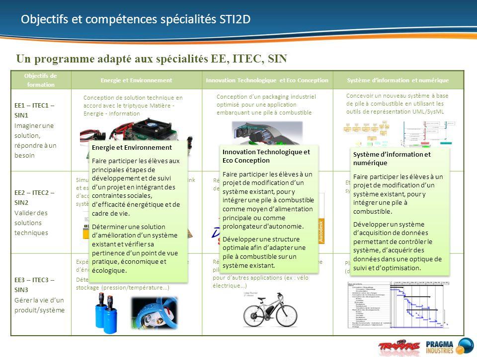 Objectifs de formation Energie et EnvironnementInnovation Technologique et Eco ConceptionSystème dinformation et numérique EE1 – ITEC1 – SIN1 Imaginer