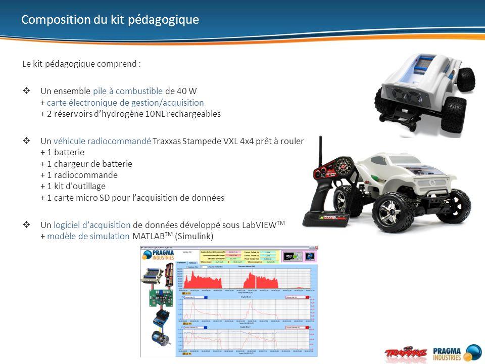 Le kit pédagogique comprend : Un ensemble pile à combustible de 40 W + carte électronique de gestion/acquisition + 2 réservoirs dhydrogène 10NL rechar