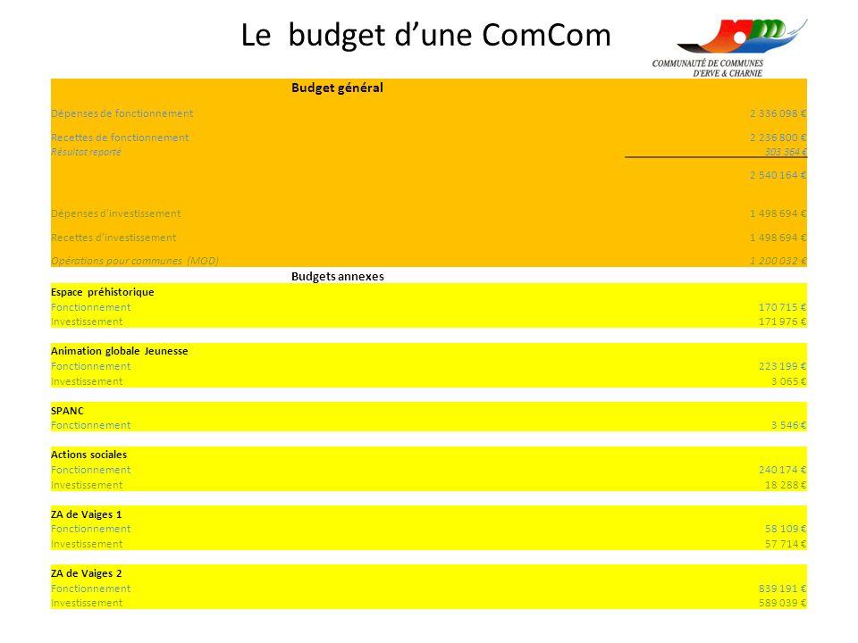 Le budget dune ComCom Budget général Dépenses de fonctionnement2 336 098 Recettes de fonctionnement2 236 800 Résultat reporté303 364 2 540 164 Dépense
