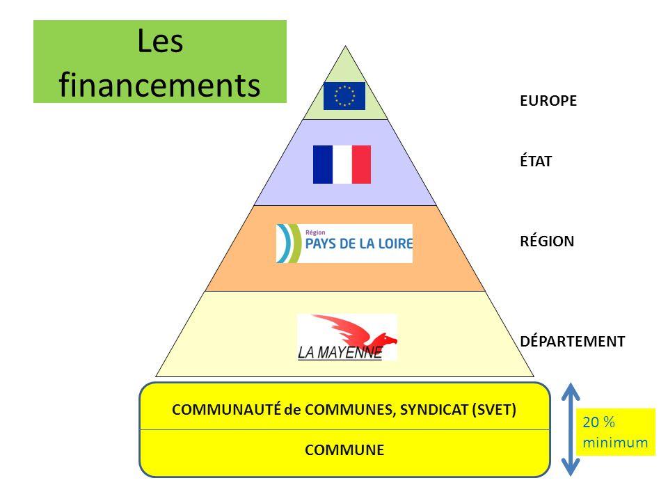 Les financements EUROPE ÉTAT RÉGION DÉPARTEMENT COMMUNAUTÉ de COMMUNES, SYNDICAT (SVET) COMMUNE 20 % minimum