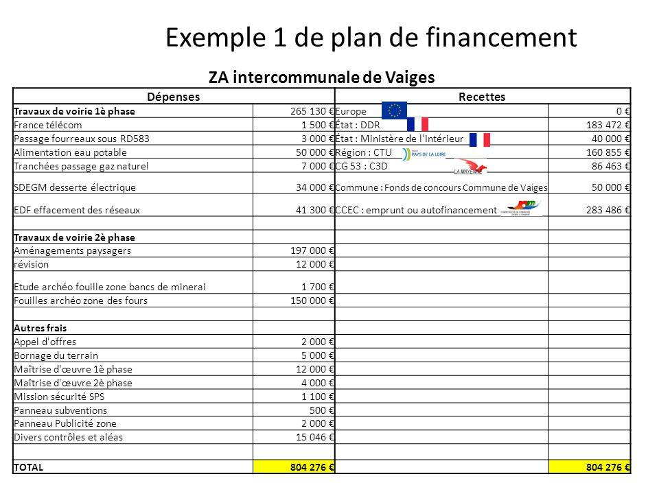 Exemple 1 de plan de financement ZA intercommunale de Vaiges DépensesRecettes Travaux de voirie 1è phase265 130 Europe0 France télécom1 500 État : DDR