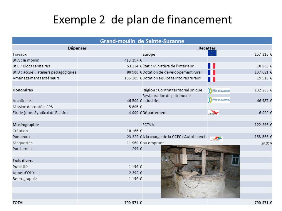 Grand-moulin de Sainte-Suzanne DépensesRecettes Travaux Europe157 310 Bt A : le moulin413 397 Bt C : Blocs sanitaires53 334 État : Ministère de l'Inté