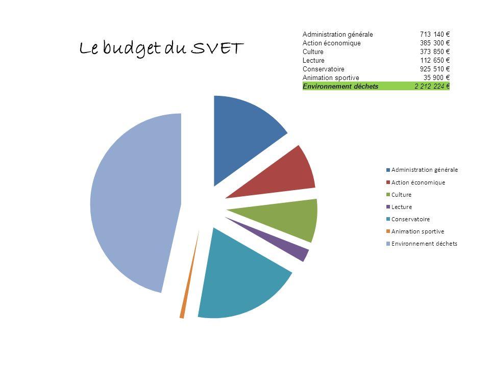 Le budget du SVET Administration générale713 140 Action économique385 300 Culture373 850 Lecture112 650 Conservatoire925 510 Animation sportive35 900