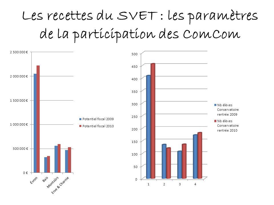 Les recettes du SVET : les paramètres de la participation des ComCom