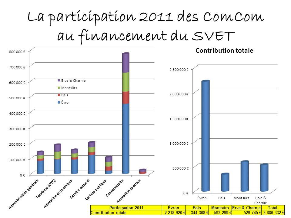 La participation 2011 des ComCom au financement du SVET Participation 2011ÉvronBaisMontsûrsErve & CharnieTotal Contribution totale2 218 920 344 368 59