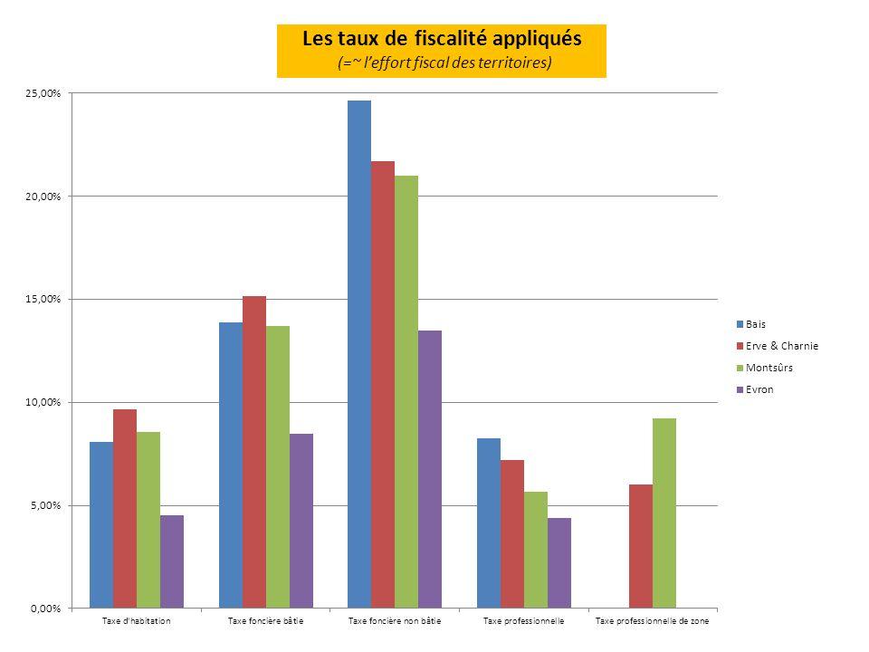 Les taux de fiscalité appliqués (=~ leffort fiscal des territoires)