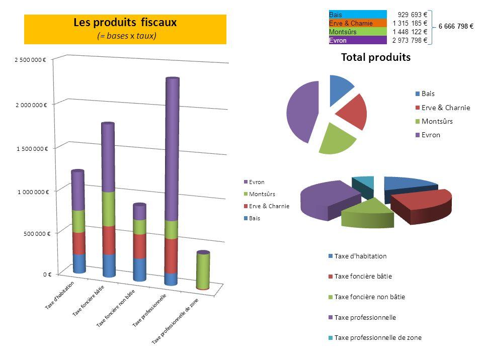 Les produits fiscaux (= bases x taux) Bais929 693 Erve & Charnie1 315 185 Montsûrs1 448 122 Evron2 973 798 6 666 798
