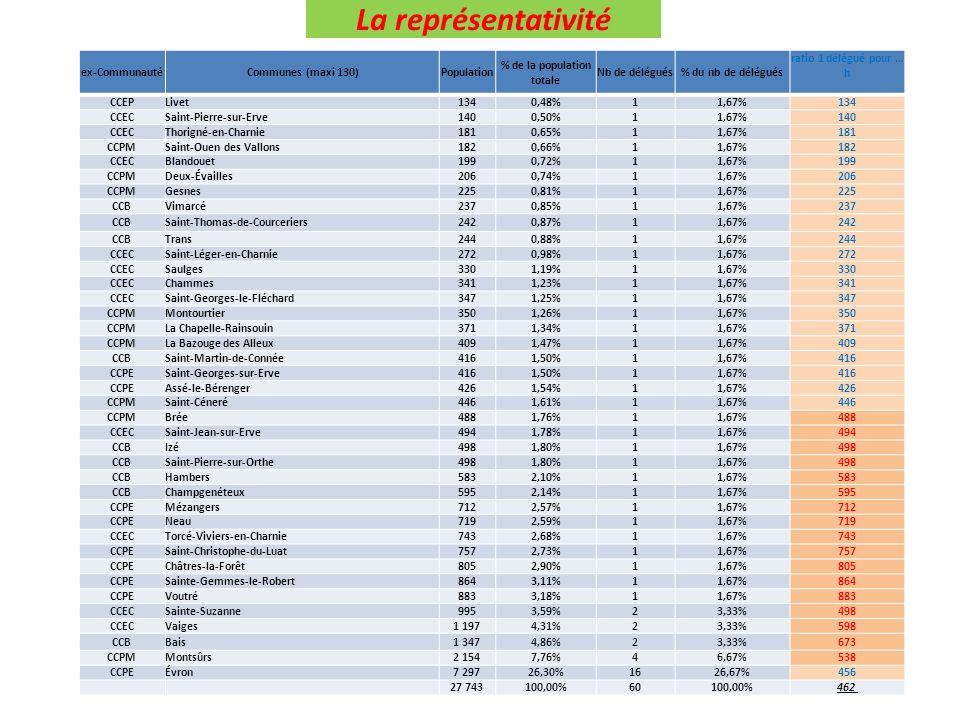 La représentativité ex-CommunautéCommunes (maxi 130)Population % de la population totale Nb de délégués% du nb de délégués ratio 1 délégué pour … h CC