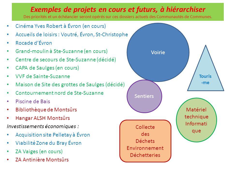 Exemples de projets en cours et futurs, à hiérarchiser Des priorités et un échéancier seront opérés sur ces dossiers actuels des Communautés de Commun