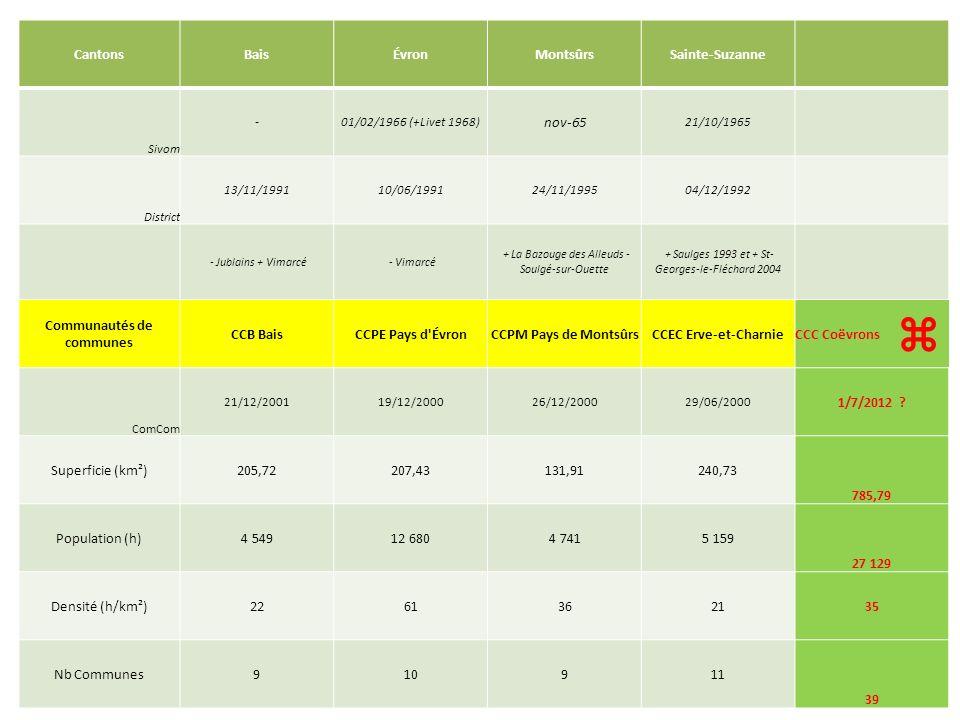 La participation 2011 des ComCom au financement du SVET Participation 2011ÉvronBaisMontsûrsErve & CharnieTotal Contribution totale2 218 920 344 368 593 299 529 745 3 686 332