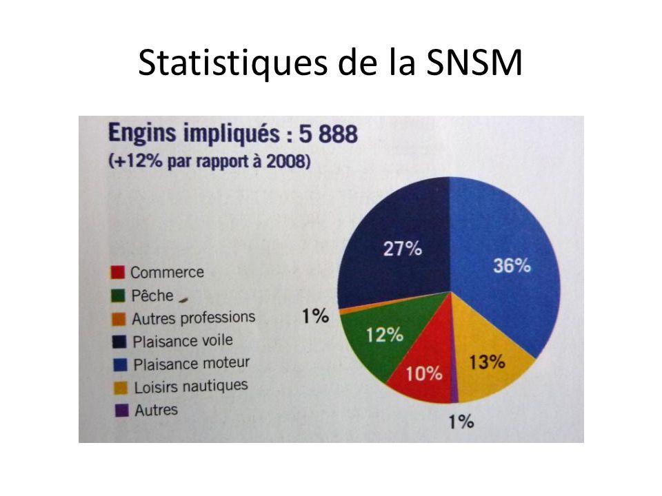 Statistiques de la SNSM