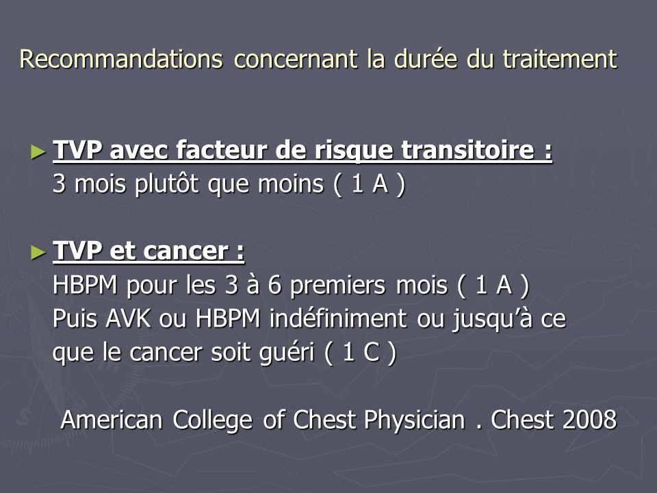 Recommandations concernant la durée du traitement TVP avec facteur de risque transitoire : TVP avec facteur de risque transitoire : 3 mois plutôt que moins ( 1 A ) 3 mois plutôt que moins ( 1 A ) TVP et cancer : TVP et cancer : HBPM pour les 3 à 6 premiers mois ( 1 A ) HBPM pour les 3 à 6 premiers mois ( 1 A ) Puis AVK ou HBPM indéfiniment ou jusquà ce Puis AVK ou HBPM indéfiniment ou jusquà ce que le cancer soit guéri ( 1 C ) que le cancer soit guéri ( 1 C ) American College of Chest Physician.