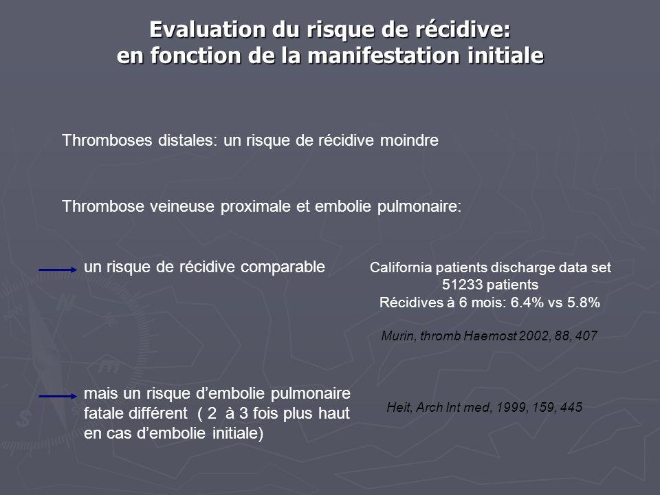 Evaluation du risque de récidive: en fonction de la manifestation initiale Thromboses distales: un risque de récidive moindre Thrombose veineuse proximale et embolie pulmonaire: un risque de récidive comparable California patients discharge data set 51233 patients Récidives à 6 mois: 6.4% vs 5.8% Murin, thromb Haemost 2002, 88, 407 mais un risque dembolie pulmonaire fatale différent ( 2 à 3 fois plus haut en cas dembolie initiale) Heit, Arch Int med, 1999, 159, 445