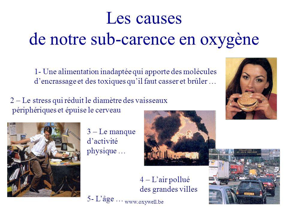 www.oxywell.be Les causes de notre sub-carence en oxygène 1- Une alimentation inadaptée qui apporte des molécules dencrassage et des toxiques quil fau