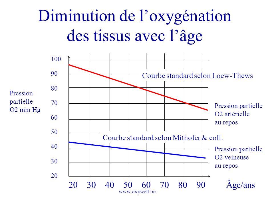 www.oxywell.be Diminution de loxygénation des tissus avec lâge 20 30 40 50 60 70 80 90 Pression partielle O2 mm Hg 100 90 80 70 60 50 40 30 20 Âge/ans