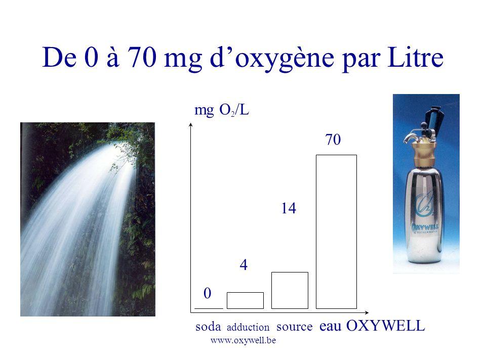 www.oxywell.be De 0 à 70 mg doxygène par Litre 0 4 14 70 mg O 2 /L soda adduction source eau OXYWELL
