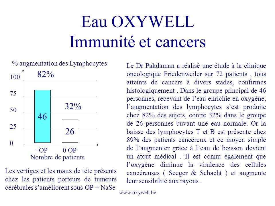 www.oxywell.be Eau OXYWELL Immunité et cancers 100 75 50 25 0 46 26 82% 32% % augmentation des Lymphocytes +OP 0 OP Nombre de patients Le Dr Pakdaman