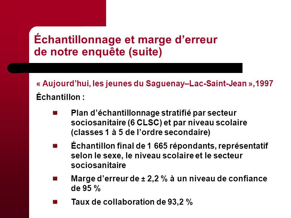 Plan déchantillonnage stratifié par secteur sociosanitaire (6 CLSC) et par niveau scolaire (classes 1 à 5 de lordre secondaire) Échantillon final de 1 665 répondants, représentatif selon le sexe, le niveau scolaire et le secteur sociosanitaire Marge derreur de ± 2,2 % à un niveau de confiance de 95 % Taux de collaboration de 93,2 % Échantillonnage et marge derreur de notre enquête (suite) « Aujourdhui, les jeunes du Saguenay–Lac-Saint-Jean »,1997 Échantillon :