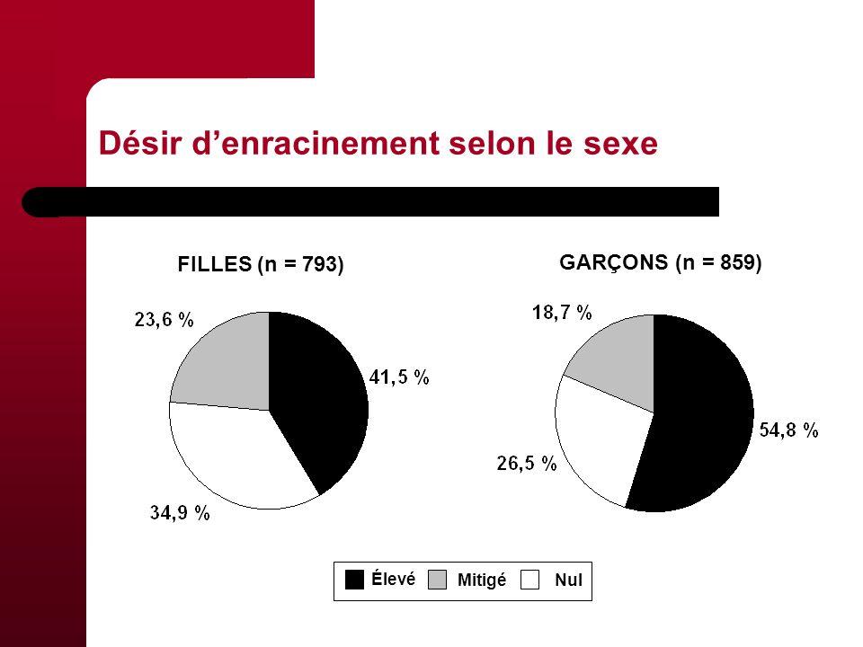 Désir denracinement selon le sexe Élevé NulMitigé GARÇONS (n = 859) FILLES (n = 793)