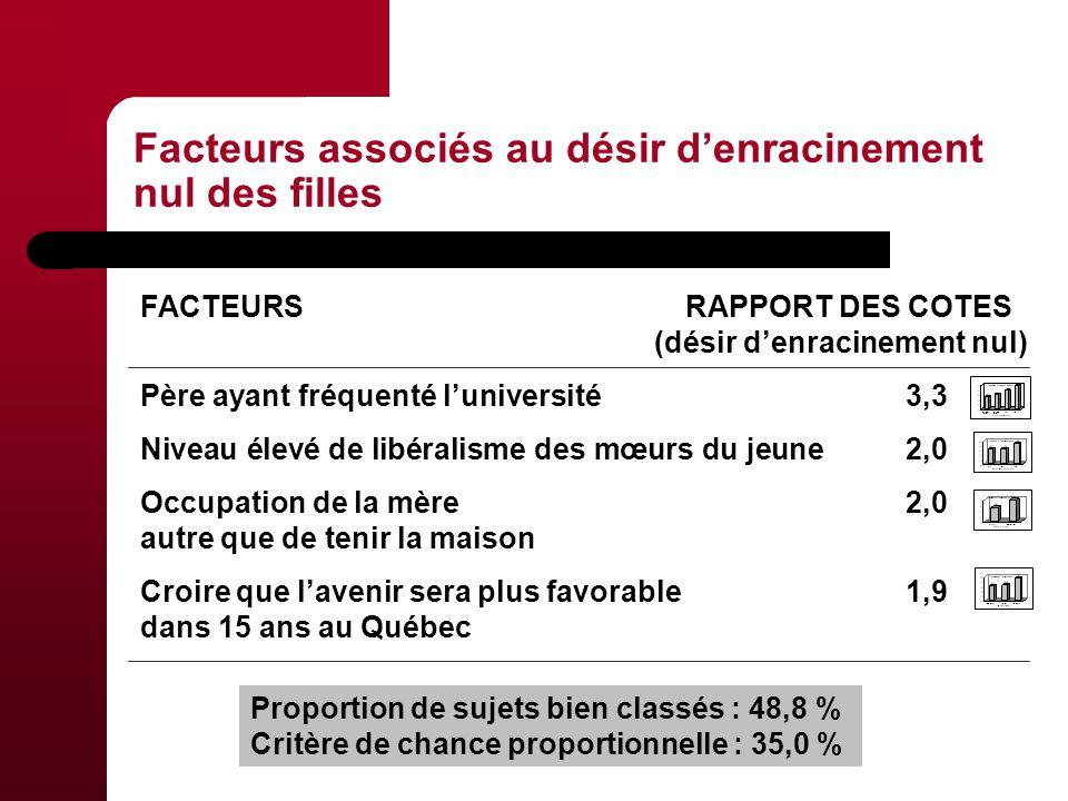 Facteurs associés au désir denracinement nul des filles FACTEURSRAPPORT DES COTES (désir denracinement nul) Père ayant fréquenté luniversité 3,3 Niveau élevé de libéralisme des mœurs du jeune 2,0 Occupation de la mère 2,0 autre que de tenir la maison Croire que lavenir sera plus favorable 1,9 dans 15 ans au Québec Proportion de sujets bien classés : 48,8 % Critère de chance proportionnelle : 35,0 %