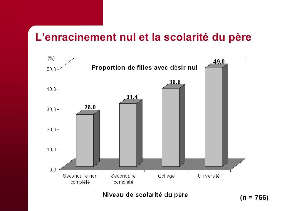 Lenracinement nul et la scolarité du père (n = 766) (%)
