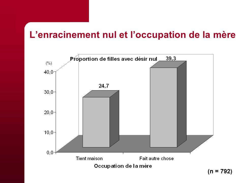 Lenracinement nul et loccupation de la mère (n = 792) (%)
