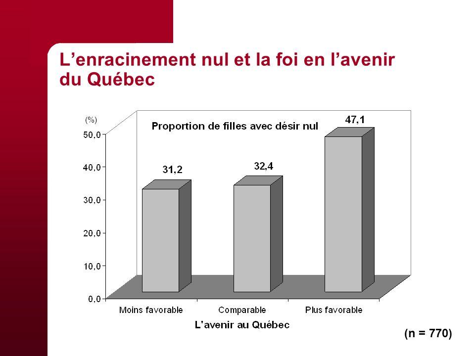 Lenracinement nul et la foi en lavenir du Québec (n = 770) (%)