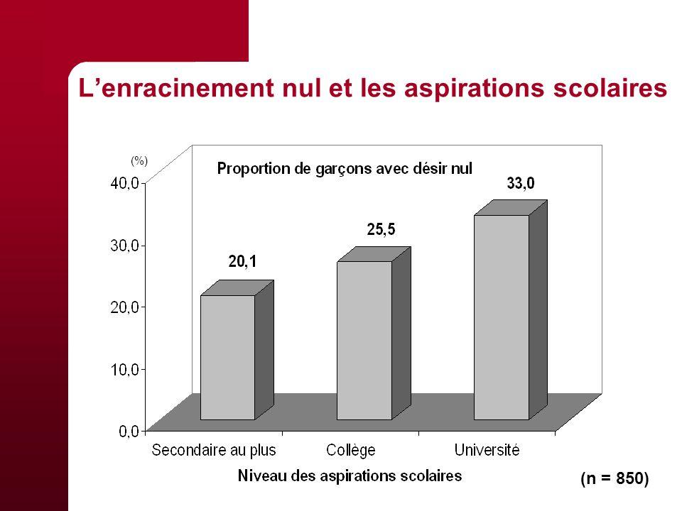 Lenracinement nul et les aspirations scolaires (n = 850) (%)
