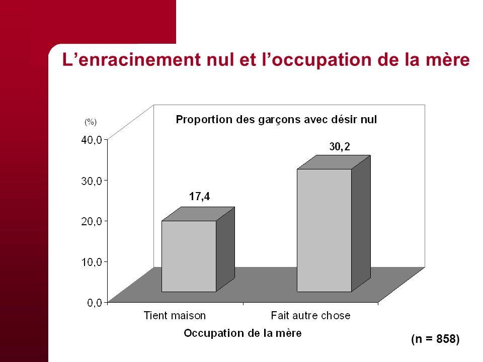 Lenracinement nul et loccupation de la mère (n = 858) (%)