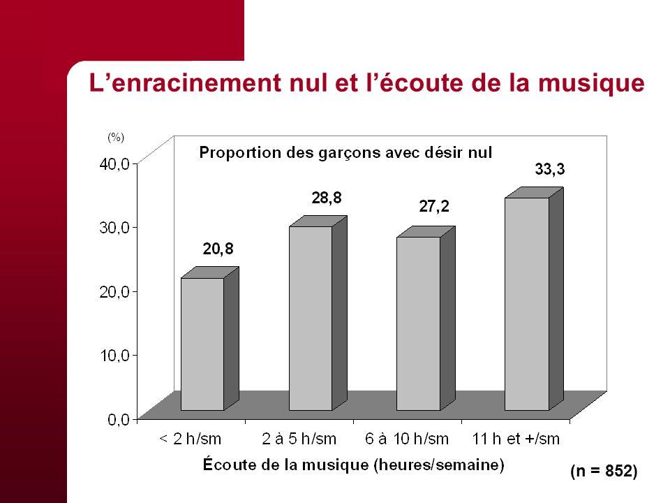 Lenracinement nul et lécoute de la musique (n = 852) (%)