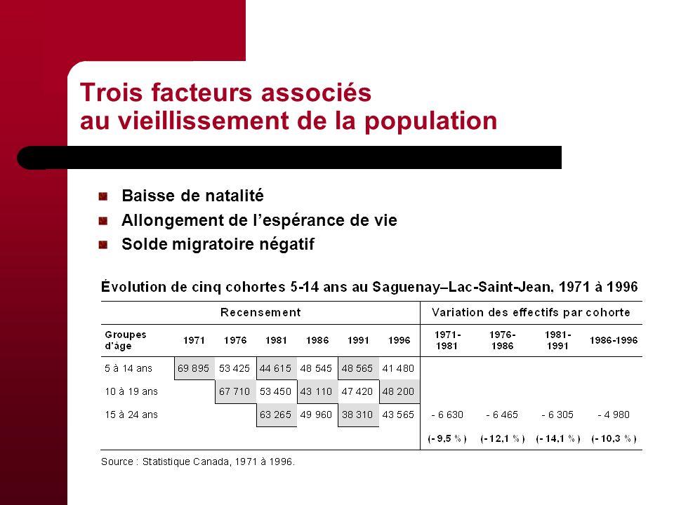 Trois facteurs associés au vieillissement de la population Baisse de natalité Allongement de lespérance de vie Solde migratoire négatif