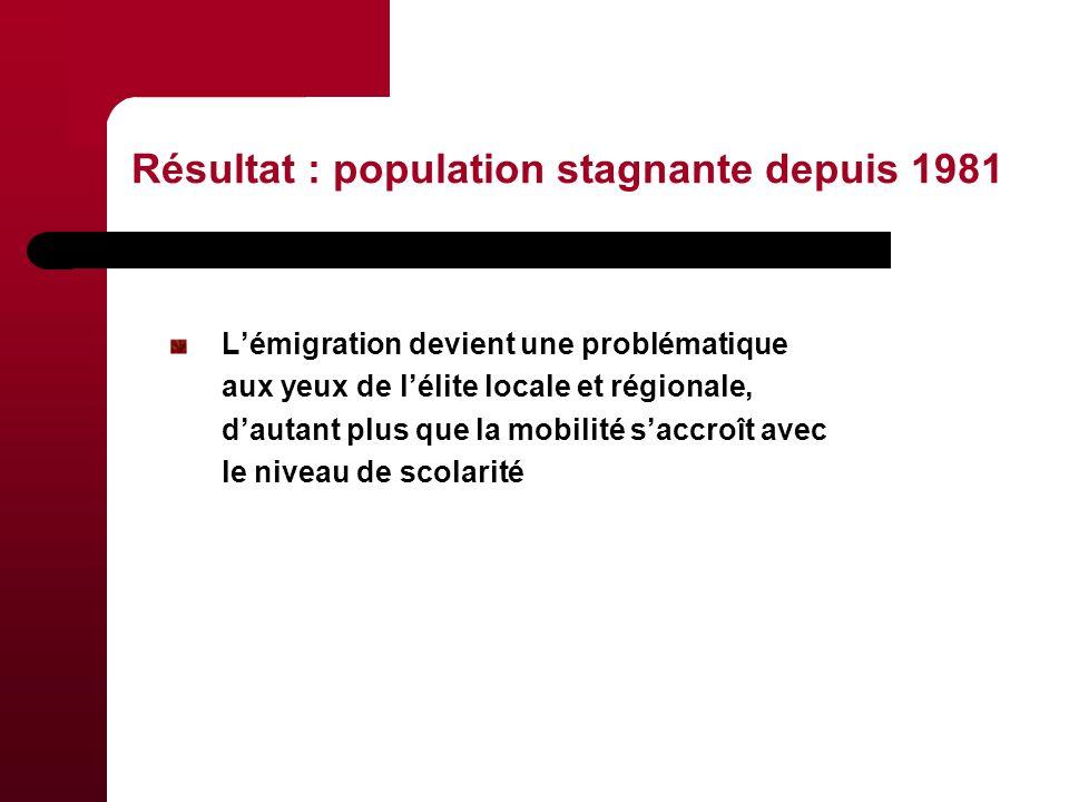 Résultat : population stagnante depuis 1981 Lémigration devient une problématique aux yeux de lélite locale et régionale, dautant plus que la mobilité saccroît avec le niveau de scolarité
