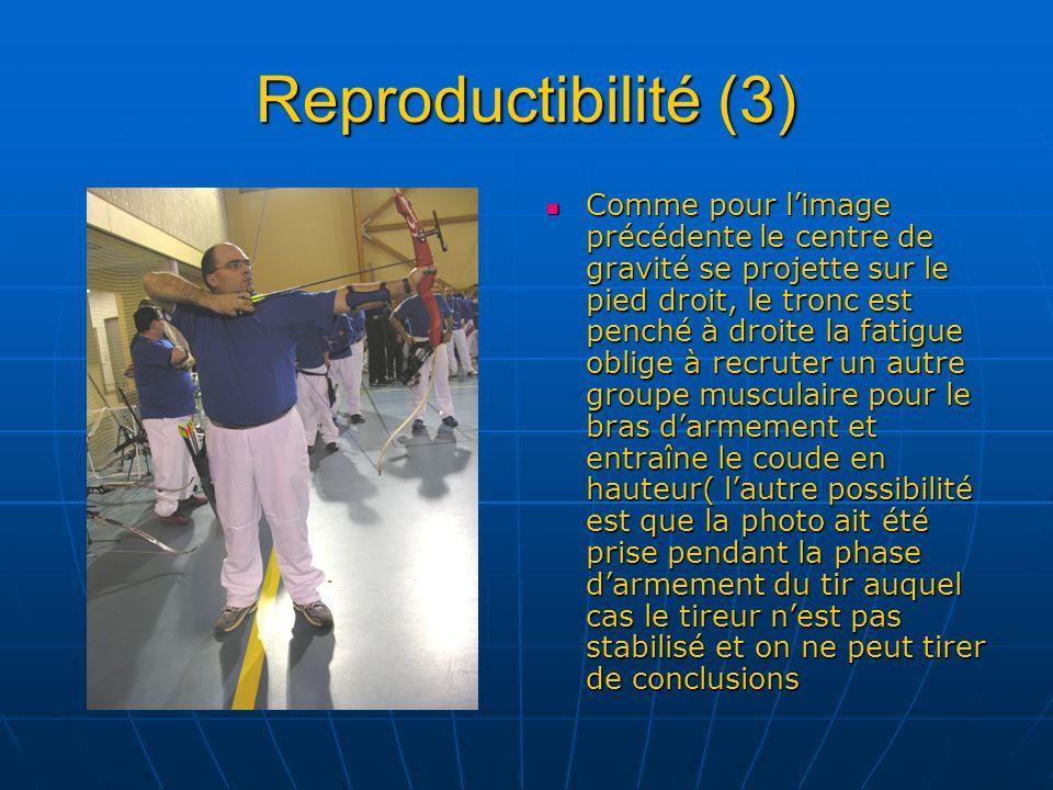 Reproductibilité (3) Comme pour limage précédente le centre de gravité se projette sur le pied droit, le tronc est penché à droite la fatigue oblige à