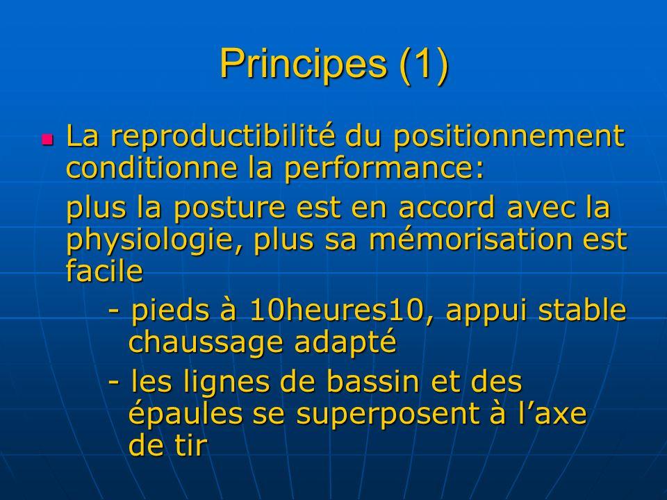 Principes (1) La reproductibilité du positionnement conditionne la performance: La reproductibilité du positionnement conditionne la performance: plus