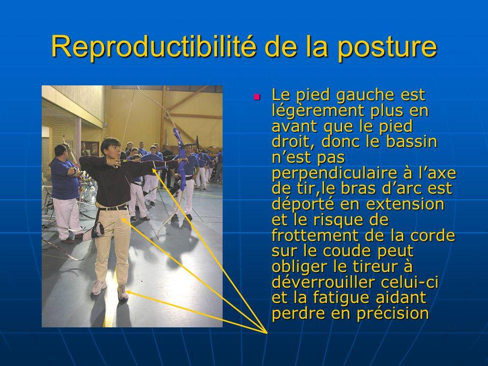 Reproductibilité de la posture Le pied gauche est légèrement plus en avant que le pied droit, donc le bassin nest pas perpendiculaire à laxe de tir,le