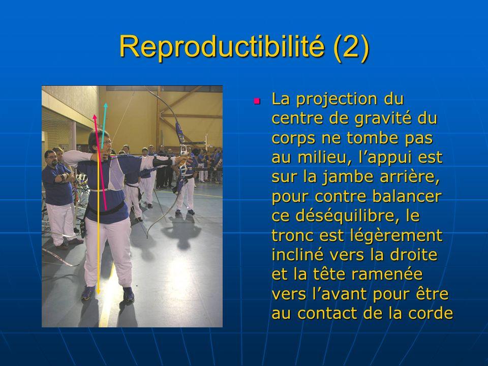 Reproductibilité (2) La projection du centre de gravité du corps ne tombe pas au milieu, lappui est sur la jambe arrière, pour contre balancer ce désé