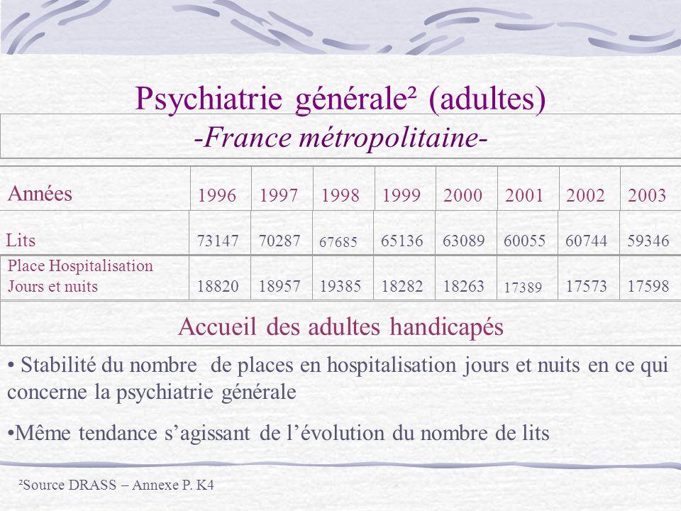 Psychiatrie générale² (adultes) -France métropolitaine- Années 1996 1997 199819992000200120022003Lits 7314770287 67685 6513663089600556074459346 Place Hospitalisation Jours et nuits1882018957193851828218263 17389 1757317598 Accueil des adultes handicapés Stabilité du nombre de places en hospitalisation jours et nuits en ce qui concerne la psychiatrie générale Même tendance sagissant de lévolution du nombre de lits ²Source DRASS – Annexe P.