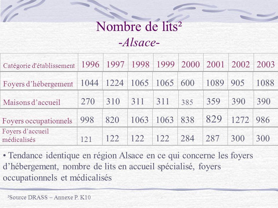 Nombre de lits² -Alsace- Catégorie d établissement 19961997199819992000200120022003 Foyers dhébergement 104412241065 60010899051088 Maisons daccueil 270310311 385 359390 Foyers occupationnels 998 820 1063 838 829 1272986 Foyers daccueil médicalisés 121 122 284287300 Tendance identique en région Alsace en ce qui concerne les foyers dhébergement, nombre de lits en accueil spécialisé, foyers occupationnels et médicalisés ²Source DRASS – Annexe P.
