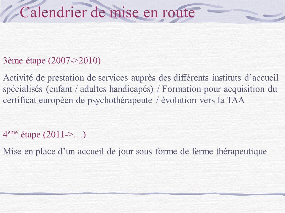 Calendrier de mise en route 3ème étape (2007->2010) Activité de prestation de services auprès des différents instituts daccueil spécialisés (enfant / adultes handicapés) / Formation pour acquisition du certificat européen de psychothérapeute / évolution vers la TAA 4 ème étape (2011->…) Mise en place dun accueil de jour sous forme de ferme thérapeutique