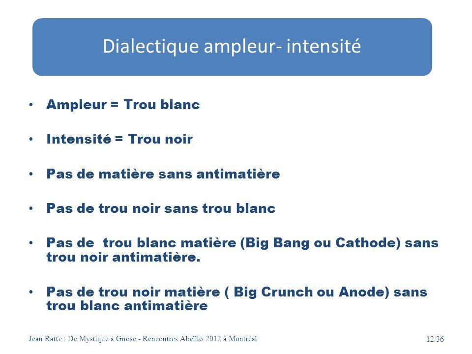 Jean Ratte : De Mystique à Gnose - Rencontres Abellio 2012 à Montréal 12/36 Ampleur = Trou blanc Intensité = Trou noir Pas de matière sans antimatière