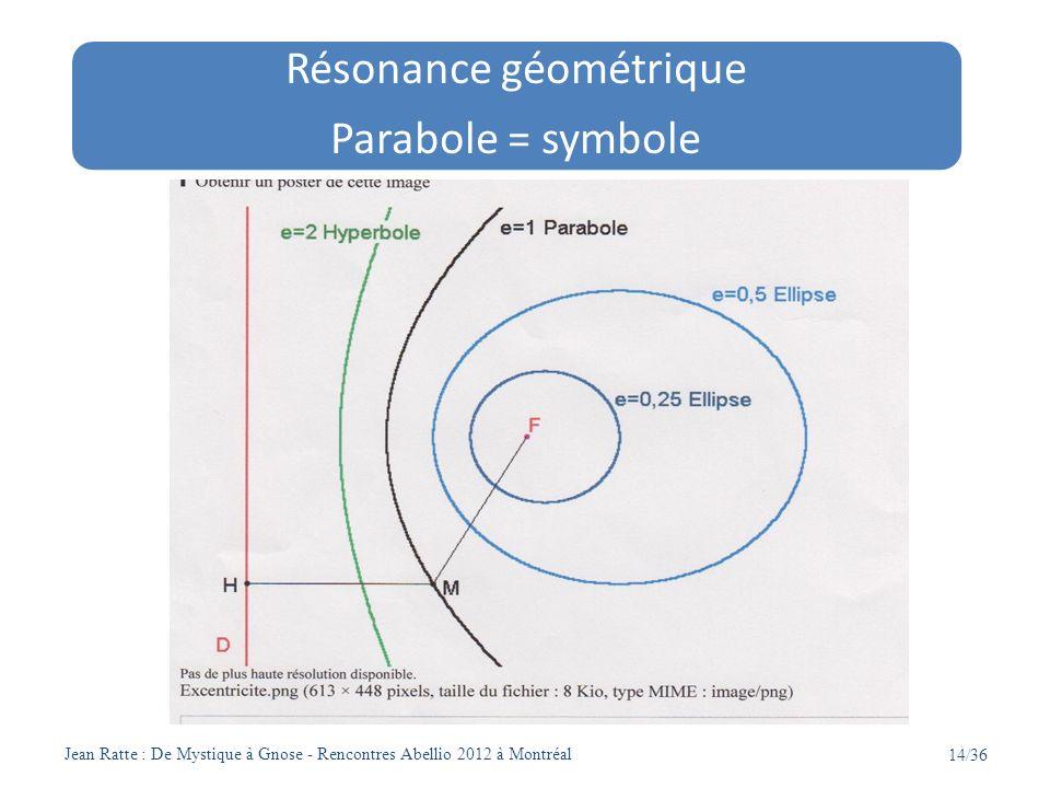 Jean Ratte : De Mystique à Gnose - Rencontres Abellio 2012 à Montréal 14/36 Résonance géométrique Parabole = symbole