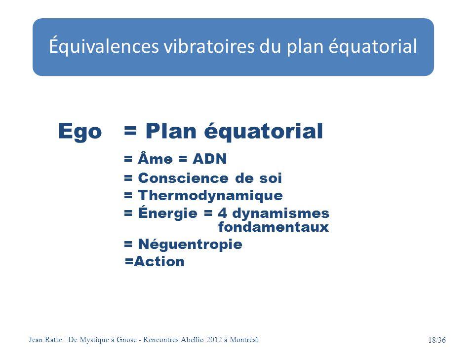 Jean Ratte : De Mystique à Gnose - Rencontres Abellio 2012 à Montréal 18/36 Ego = Plan équatorial = Âme = ADN = Conscience de soi = Thermodynamique =