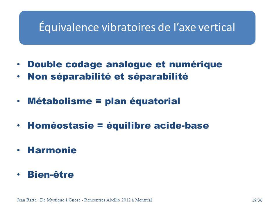Jean Ratte : De Mystique à Gnose - Rencontres Abellio 2012 à Montréal 19/36 Double codage analogue et numérique Non séparabilité et séparabilité Métab