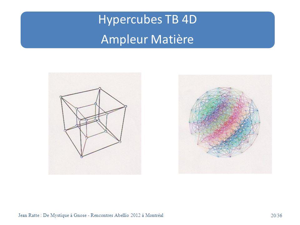 Jean Ratte : De Mystique à Gnose - Rencontres Abellio 2012 à Montréal 20/36 Hypercubes TB 4D Ampleur Matière