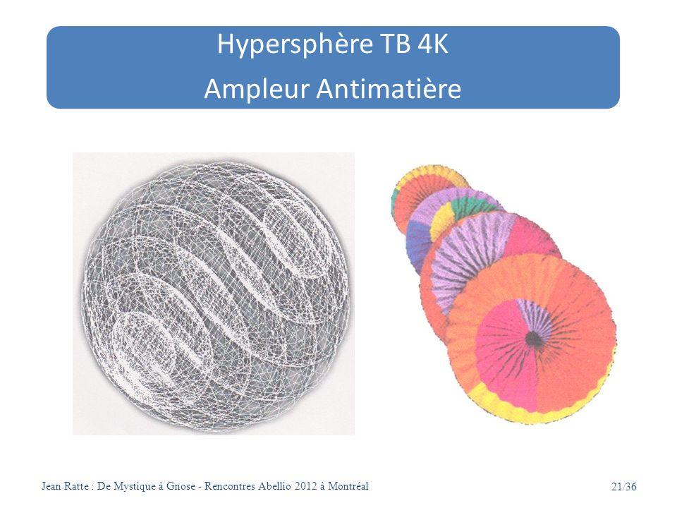 Jean Ratte : De Mystique à Gnose - Rencontres Abellio 2012 à Montréal 22/36 = Composante Séparabilité de laxe vertical = Numérique = Catalogue = Analyse = Atman = Antéchrist = Opposition des opposés Hypersphère + hypercube Hyperbole