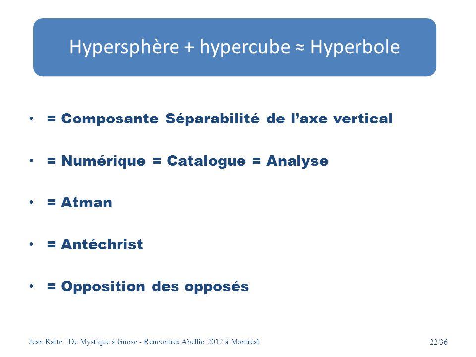Jean Ratte : De Mystique à Gnose - Rencontres Abellio 2012 à Montréal 22/36 = Composante Séparabilité de laxe vertical = Numérique = Catalogue = Analy